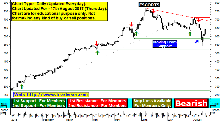 escorts technical chart