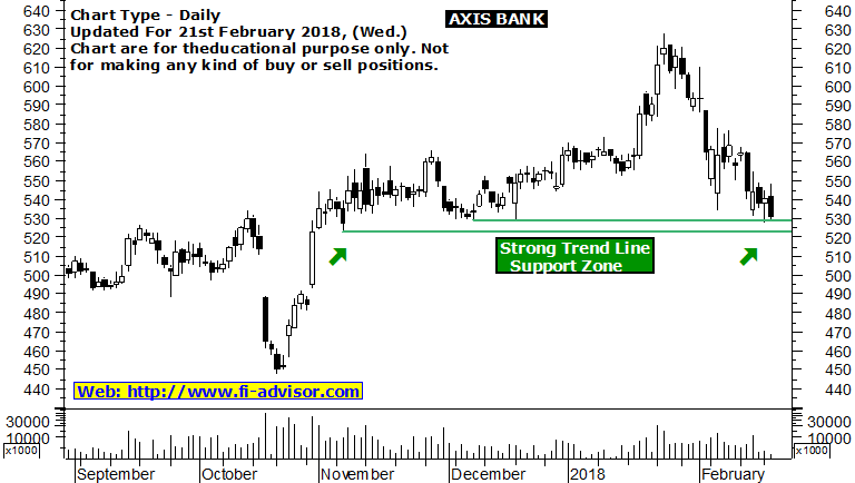 axis bank share market tips 21-02-2018