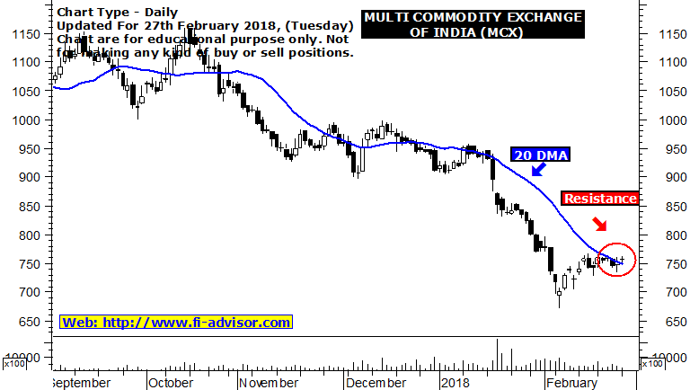 mcx support and resistance