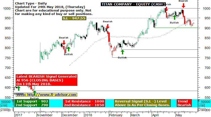 titan-support-resistance-technical chart updated for 24-05-2018