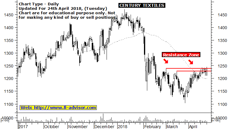 century textiles technical chart 24042018