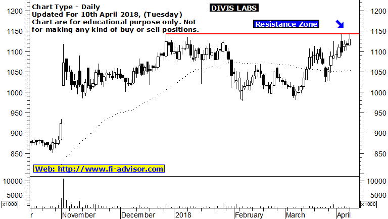divis labs share price forecast 10-04-2018