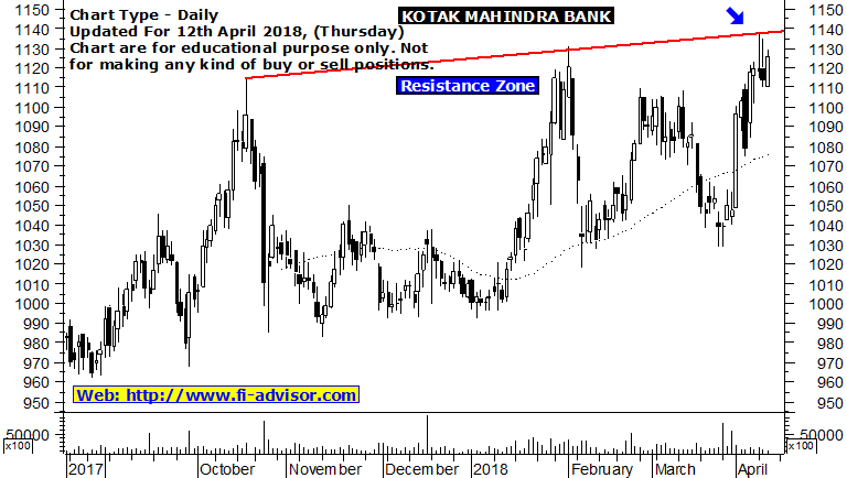 kotak mahindra bank share price forecast
