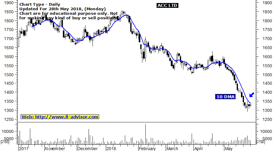 acc technical chart updated for 28th May 2018