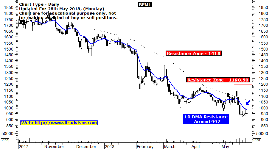 beml technical chart updated for 28th May 2018