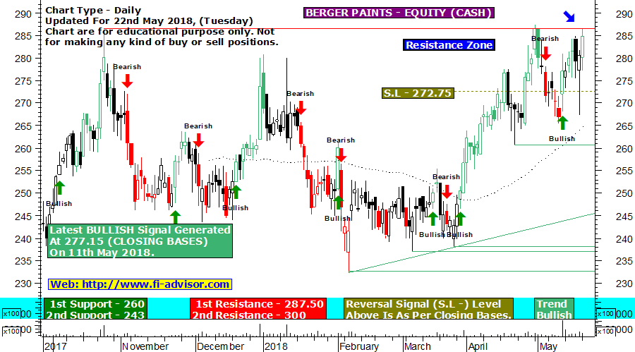 Berger Paints technical chart updated for 22nd May 2018