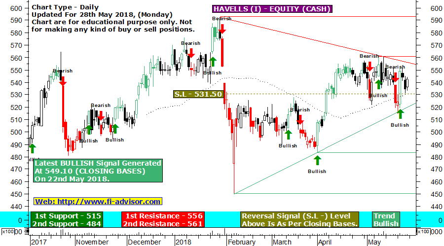 Havells India Intraday tips for today update for 28th May 2018