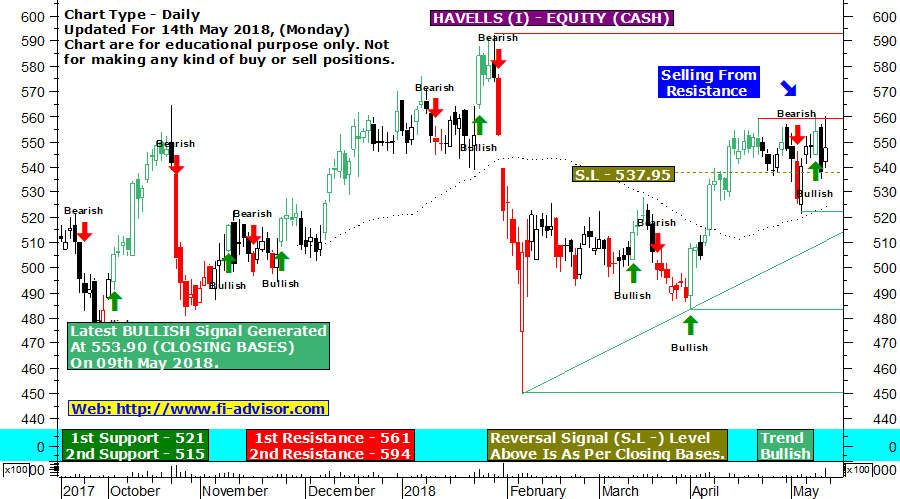 Havells India support and resistance chart updated for 14th May 2018