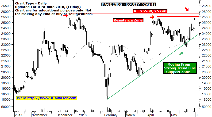 Page Industries free technical chart updated for 01st June 2018