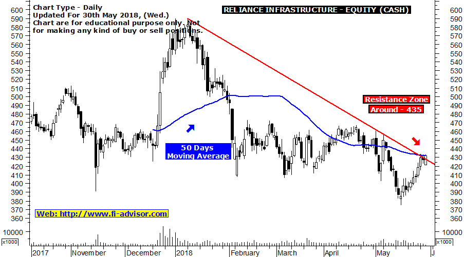 Reliance Infra Indian share market tips for tomorrow and for today