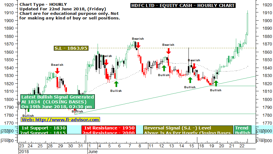 Nifty Stocks Live Chart With Buy Sell Signals - Nse Live Scanners Things To Know Before You Get This