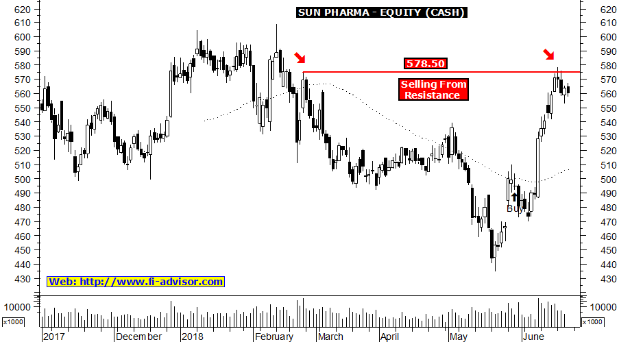 Sun Pharma stock tips updated for 21-06-2018