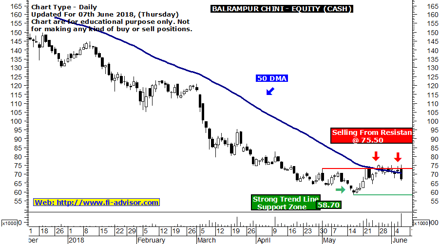 Balrampur chini selling from resistance @ 75.50 - technical chart updated for 07th June 2018