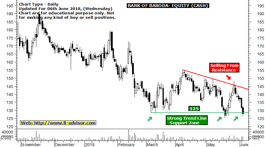 Bank Of Baroda free Indian share market tips updated for 06th June 2018
