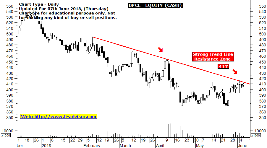 BPCL finding resistance 417 - stock tips updated for 07th June 2018
