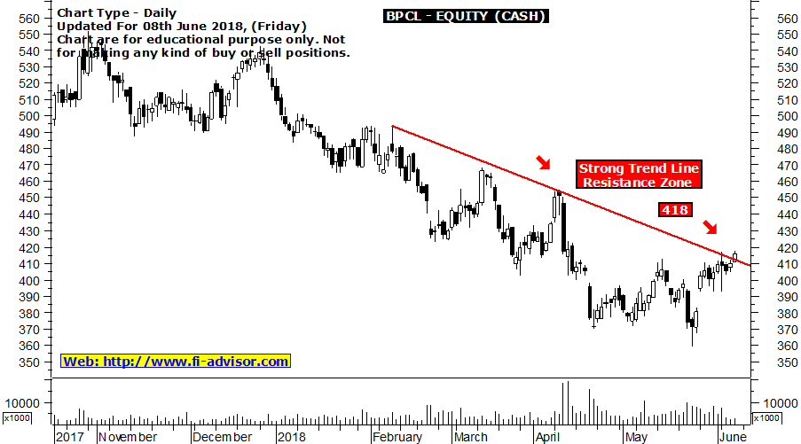 BPCL technical chart analysis of Indian stock - Stock finding resistance @ 418 : Updated for 08th June 2018