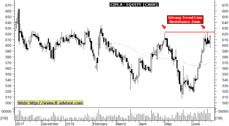 Cipla stock charts technical analysis