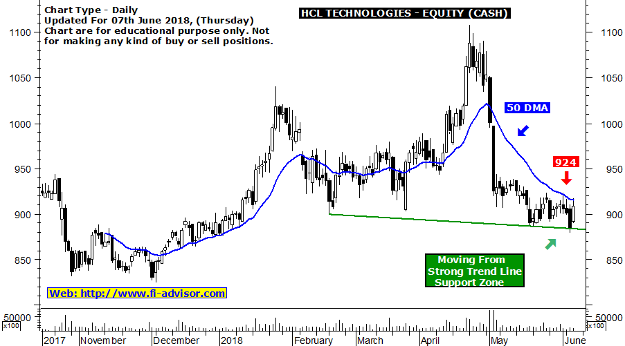 HCL Technologies free intraday tips - Stock on the verge of breakout @ 924 Updated for 07th June 2018