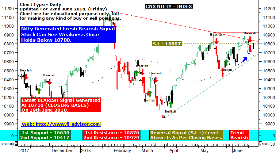 nifty-trend-signals indicator 21-06-2018