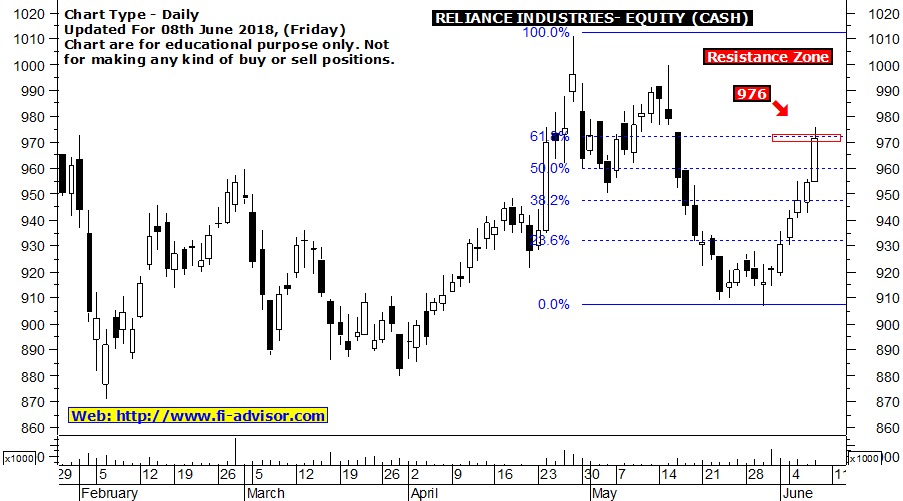 Reliance Industries support and resistance - Stock finding strong resistance @ 976 updated for 08th June 2018