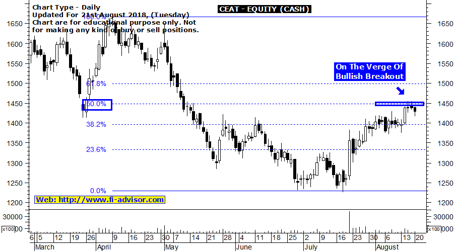 CEAT Intraday Tips