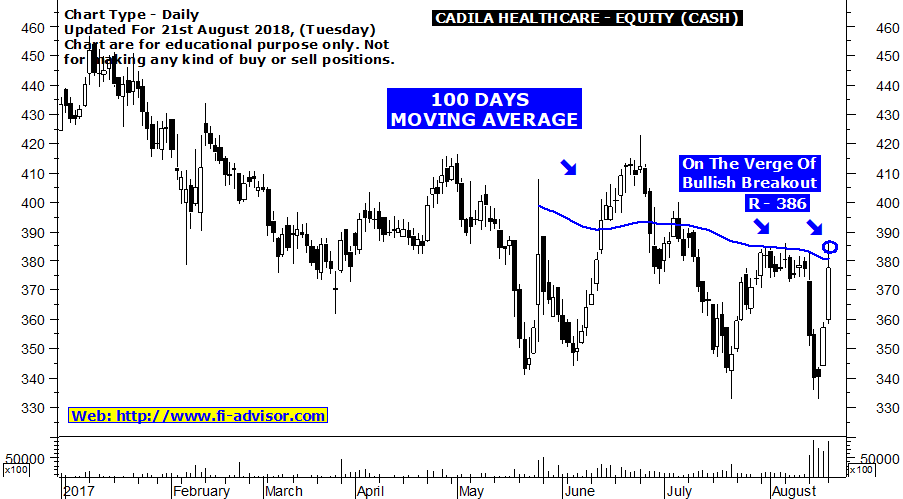 CadilaHealthcare stock tips