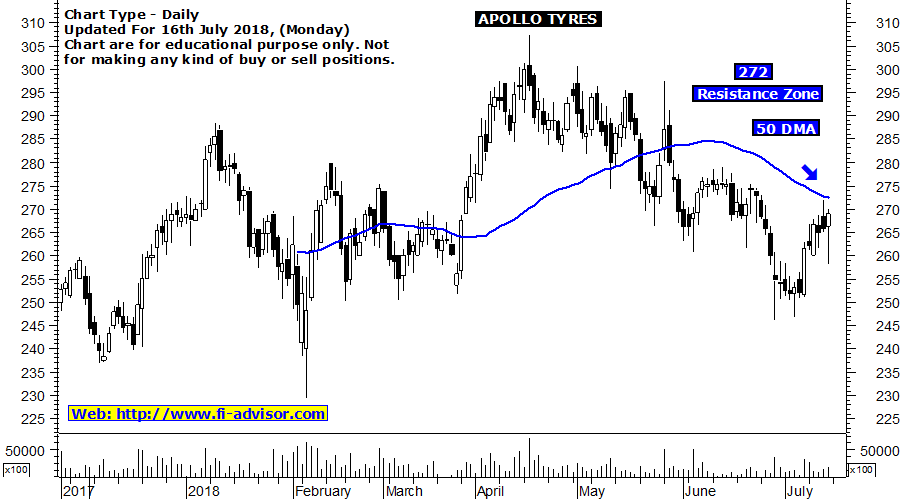 apollo tyres stock tips tomorrow updated for 16-07-2018