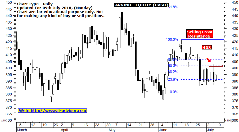 arvind stock tips updated for 09-07-2018