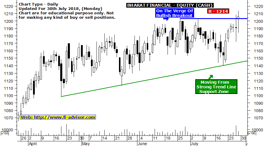 Bharat Financial Intraday Tips Today