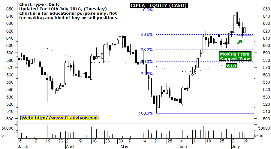 cipla stock tips updated for 10-07-2018