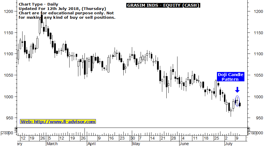 grasim stock tips tomorrow 2 updated for 12-07-2018