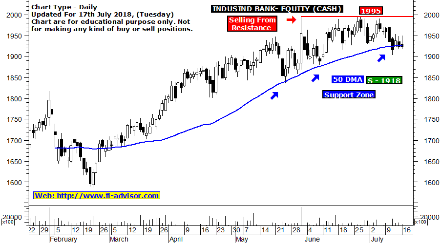 indusind bank stock tips tomorrow updated for 17-07-2018