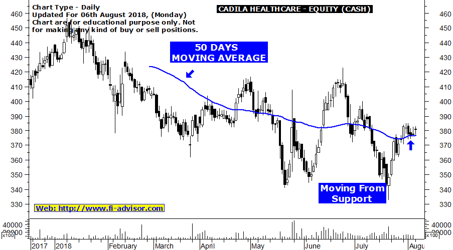 Cadila HealthCare Free Intraday Stock Tips