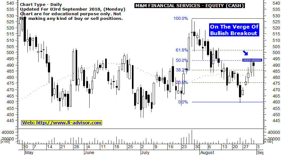 MM Financial Services technical chart