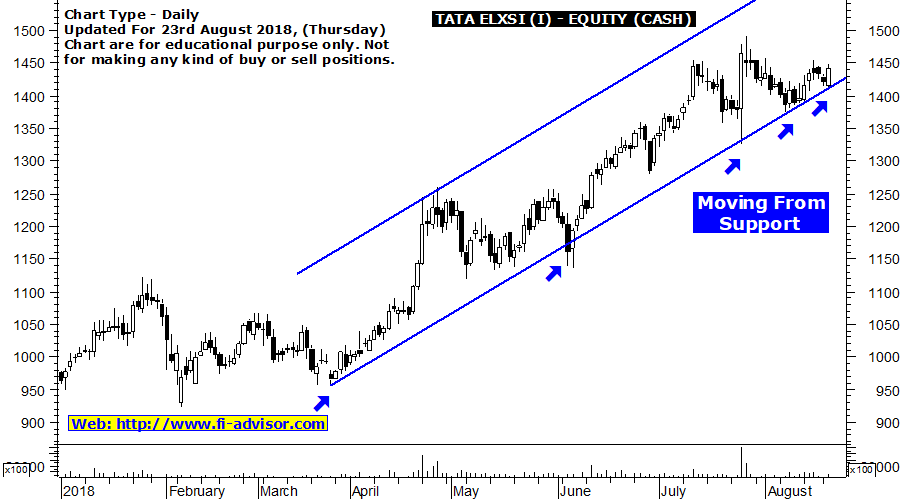 TATA Elxsi Intraday Tips