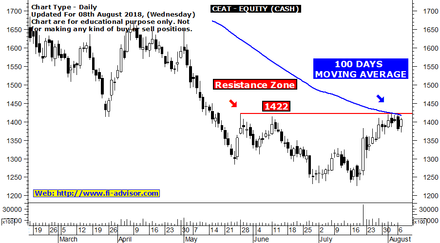 CEAT Intraday Tips Tomorrow