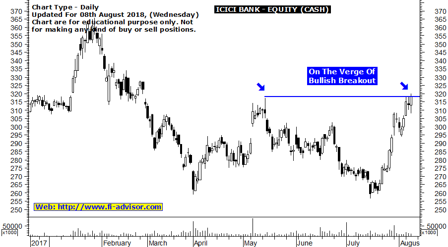 ICICI Bank Intraday Tips For Today