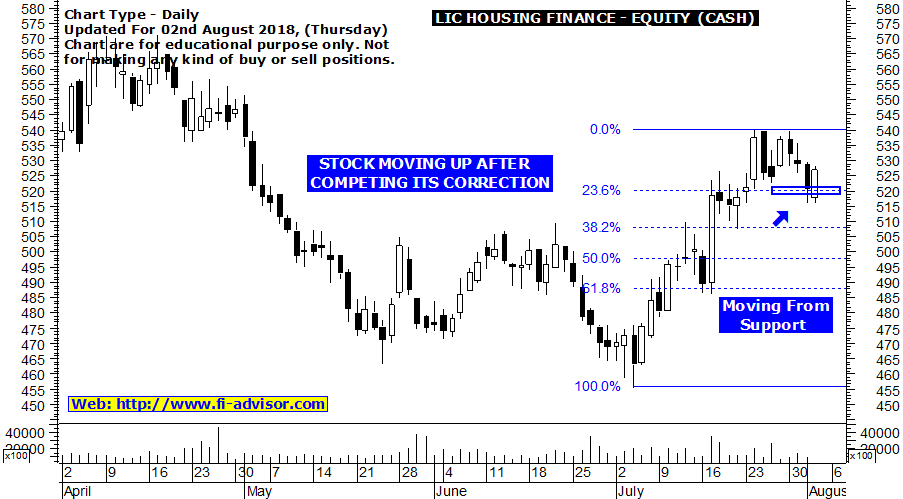 LIC Housing Finance Intraday Trading Tips Today