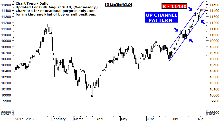 NSE Nifty Intraday Tips