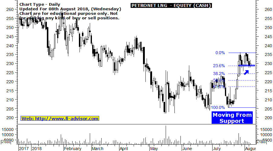 Petronet LNG intraday Trading Tips Tomorrow