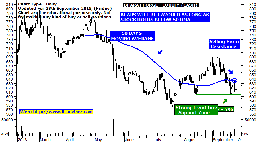 bharat-forge-technical-analysis-of-stocks