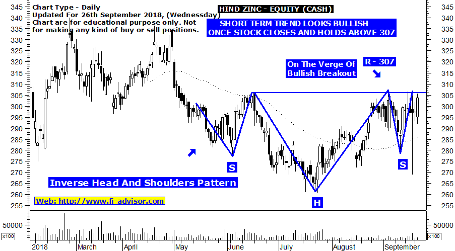 hind-zinc-technical-chart