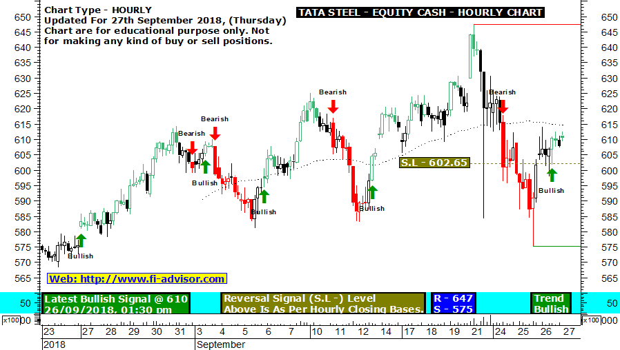 tata steel live buy sell signals chart