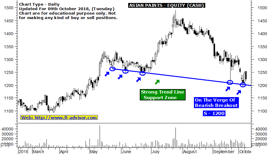 Asian Paints share price target