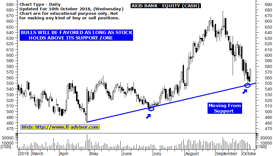 Axis Bank share price target