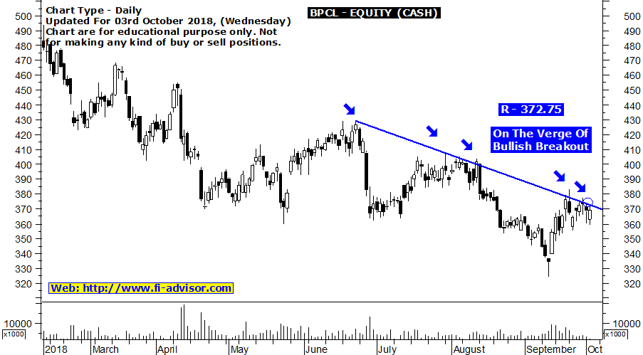 bpcl-intraday-tips