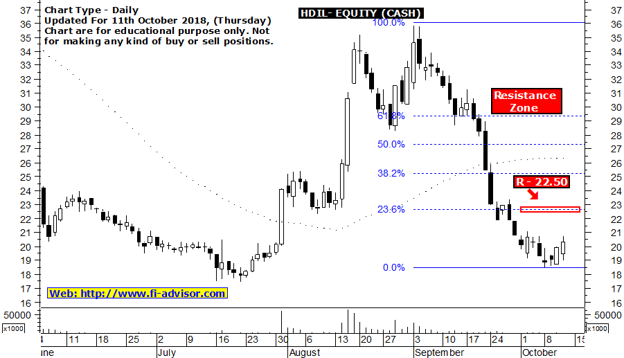 hdil share price target - 11-10-2018