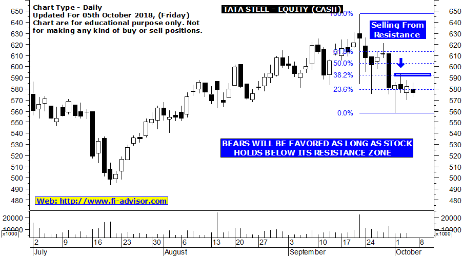 tata-steel-intraday-trading-tips-today
