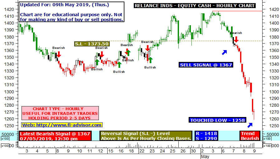 Best Intraday best live buy sell signal hourly chart on RELIANCE INDS