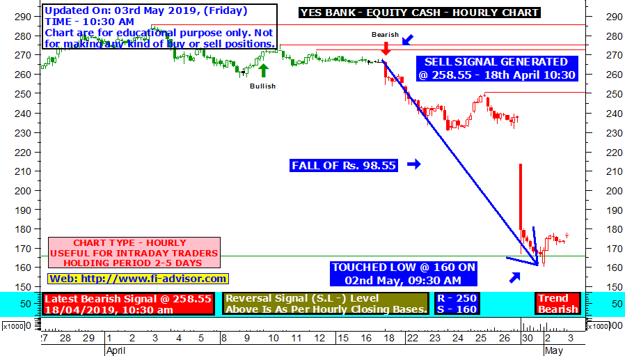 yes-bank-live-buy-sell-signal-03-05-2019
